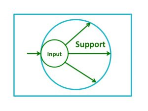 Input Leads to Support
